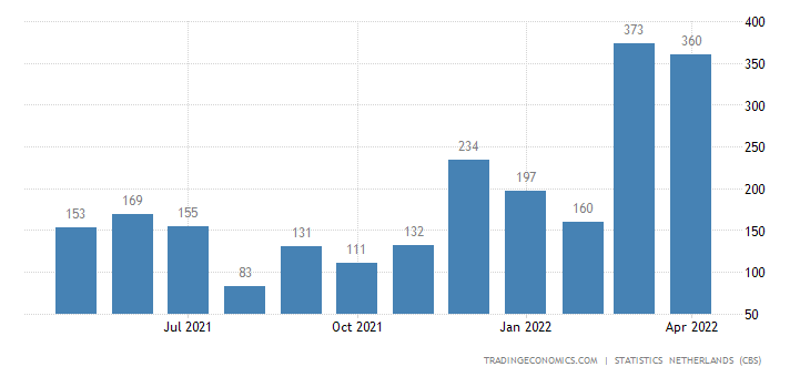 Netherlands Imports from Australia