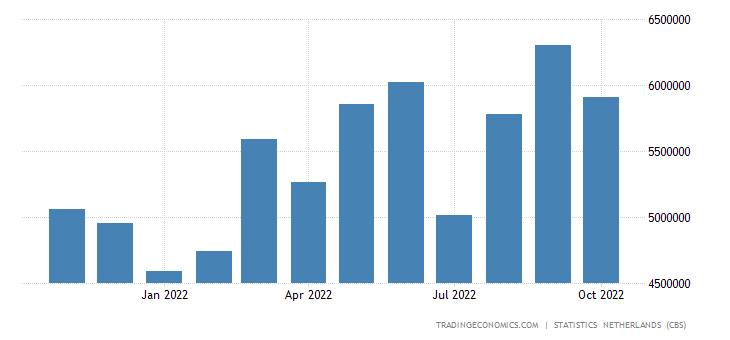 Netherlands Imports from Belgium