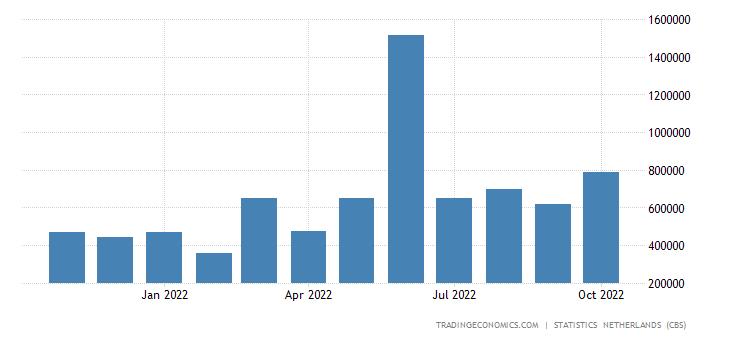 Netherlands Imports from Brazil