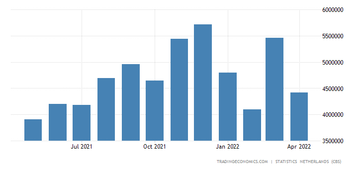 Netherlands Imports from China