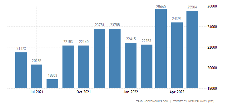 Netherlands Imports from European Union