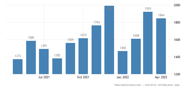 Netherlands Imports from France