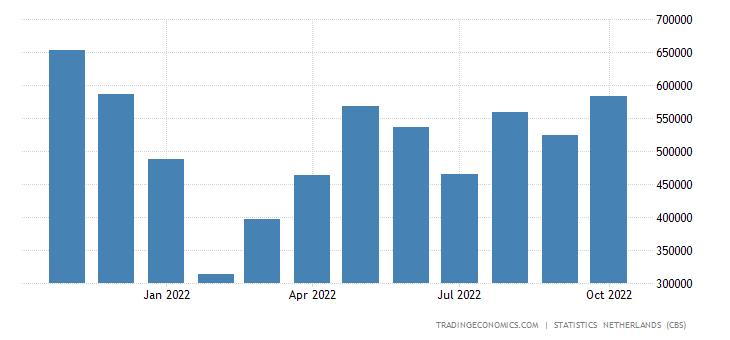 Netherlands Imports from Hong Kong