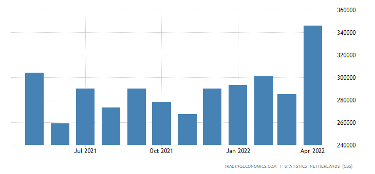 Netherlands Imports from Indonesia
