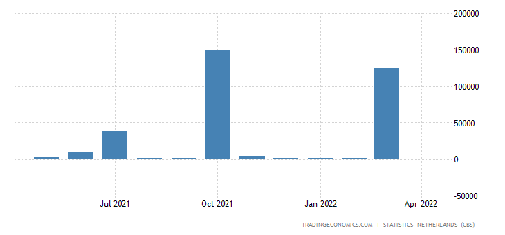 Netherlands Imports from Kuwait