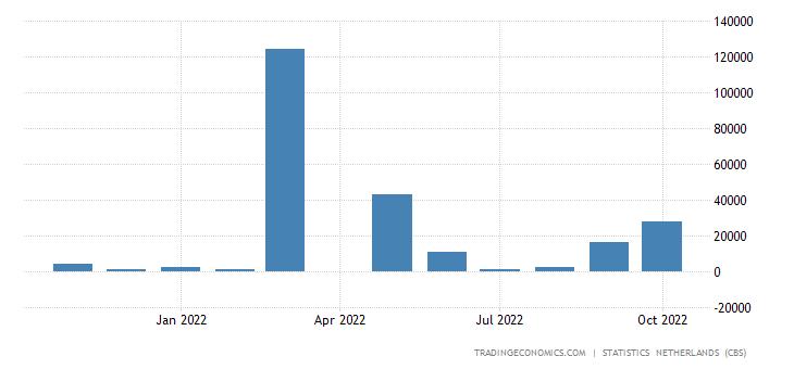 Netherlands Imports from Kuwait