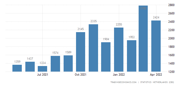 Netherlands Imports from Russia