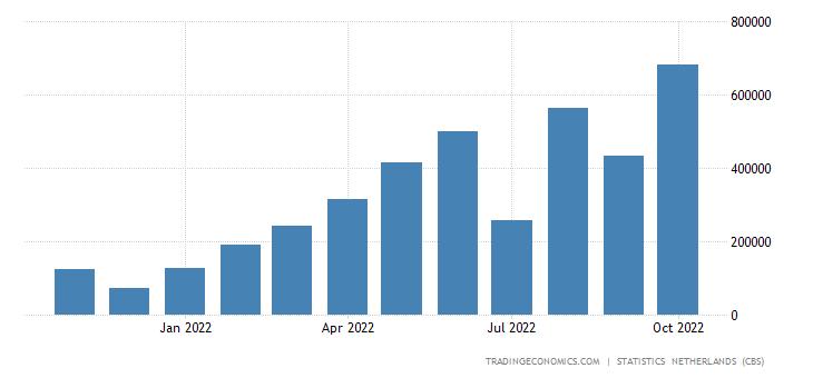 Netherlands Imports from Saudi Arabia