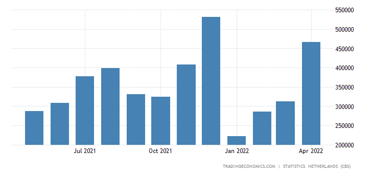 Netherlands Imports from Singapore