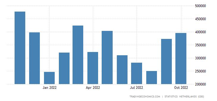 Netherlands Imports from Switzerland