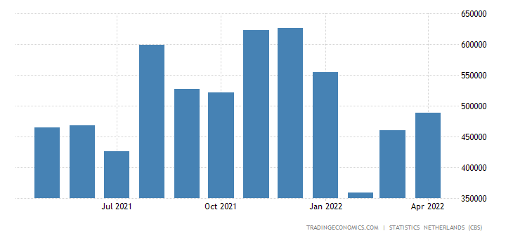 Netherlands Imports from Taiwan