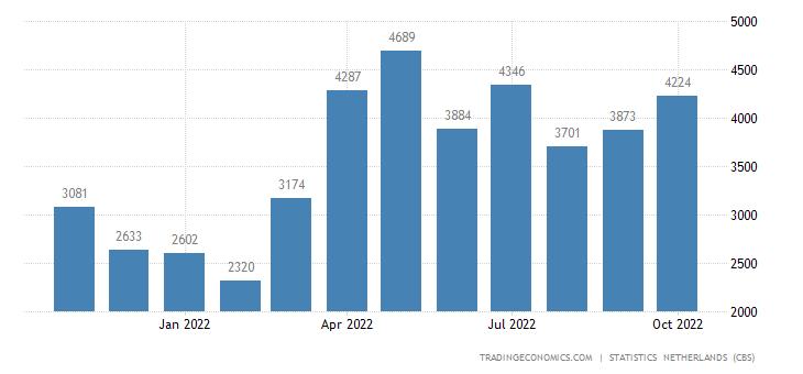 Netherlands Imports from United Kingdom