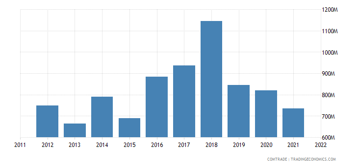 netherlands imports ghana