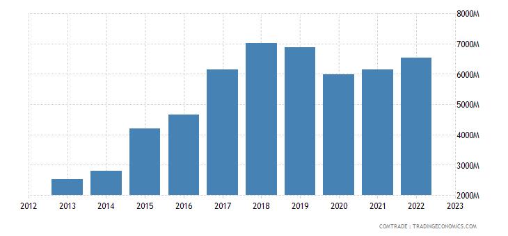 netherlands imports hong kong