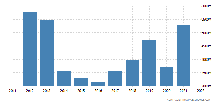 netherlands imports india