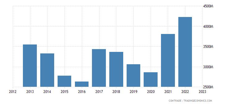 netherlands imports indonesia