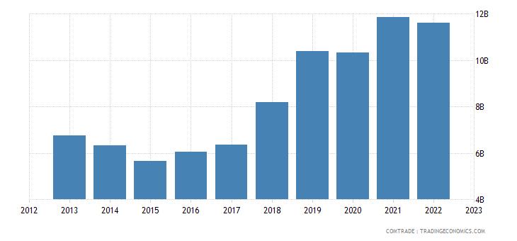 netherlands imports ireland