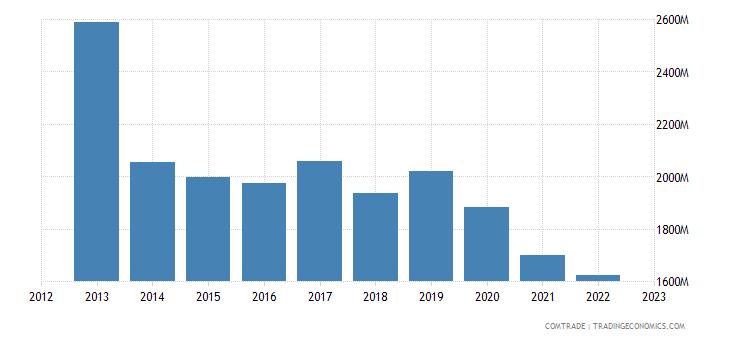 netherlands imports israel