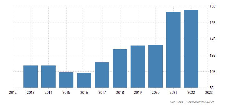 netherlands imports italy