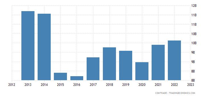netherlands imports japan
