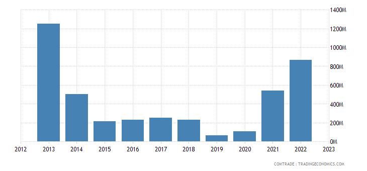 netherlands imports kazakhstan