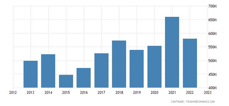 netherlands imports kenya