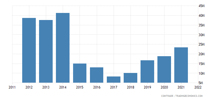netherlands imports laos