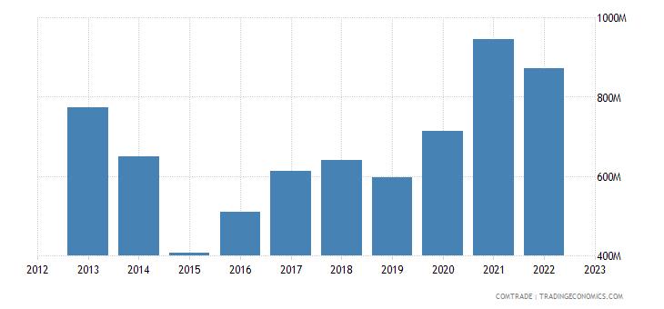 netherlands imports latvia