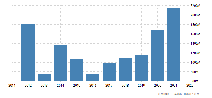 netherlands imports lithuania