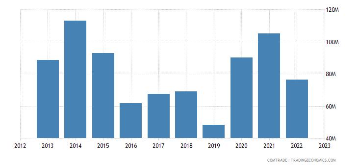 netherlands imports madagascar
