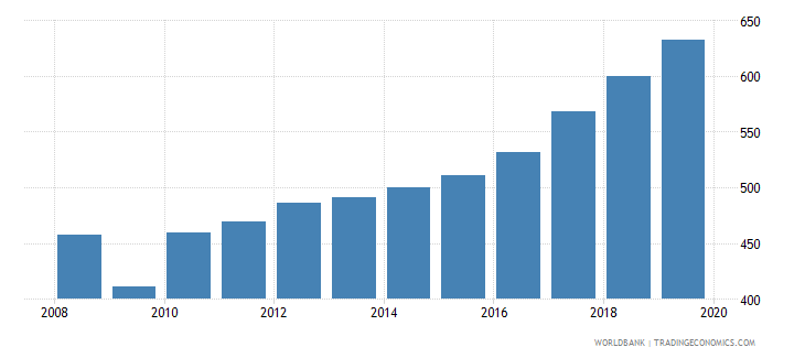 netherlands imports merchandise customs constant us$ millions seas adj  wb data