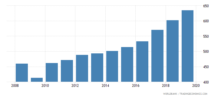 netherlands imports merchandise customs constant us$ millions wb data
