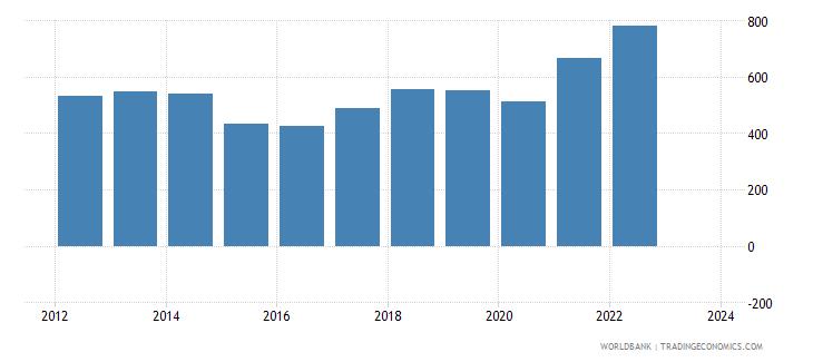 netherlands imports merchandise customs current us$ millions wb data