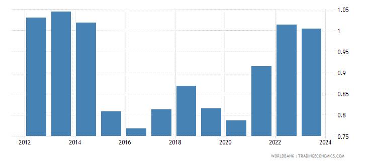 netherlands imports merchandise customs price us$ seas adj  wb data