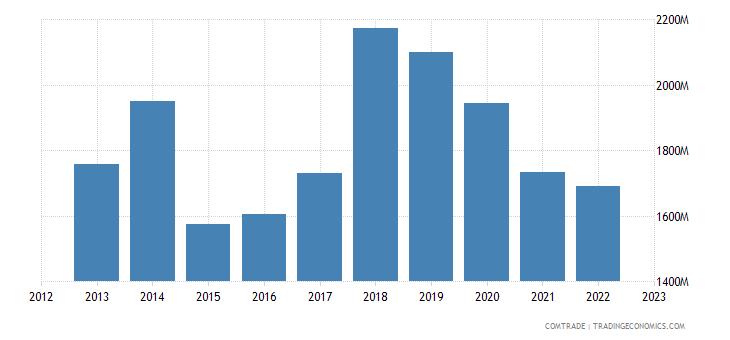 netherlands imports mexico