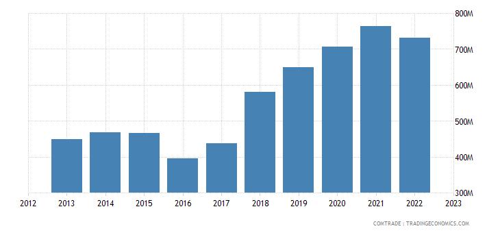 netherlands imports morocco