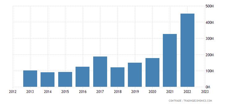 netherlands imports mozambique