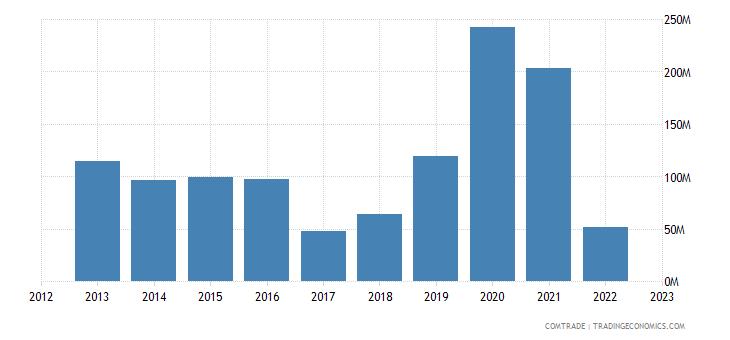 netherlands imports namibia