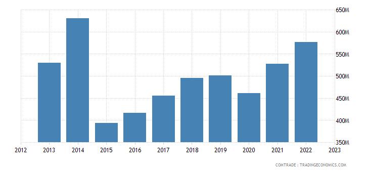 netherlands imports new zealand