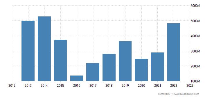 netherlands imports nigeria