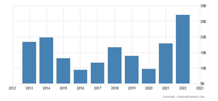 netherlands imports norway