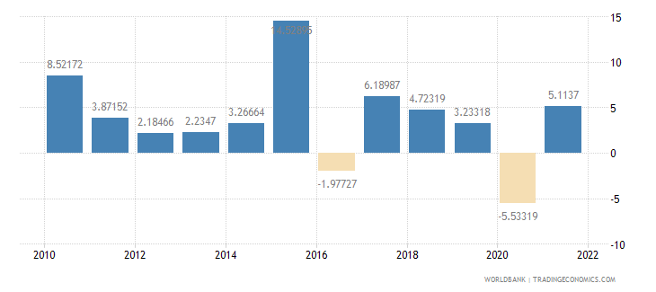 netherlands imports of goods and services annual percent growth wb data