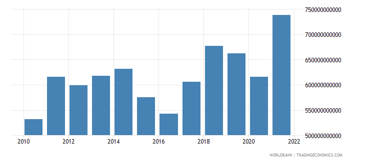 netherlands imports of goods and services bop us dollar wb data