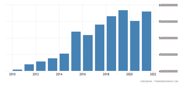 netherlands imports of goods and services constant lcu wb data