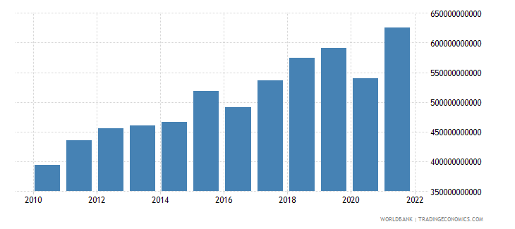 netherlands imports of goods and services current lcu wb data