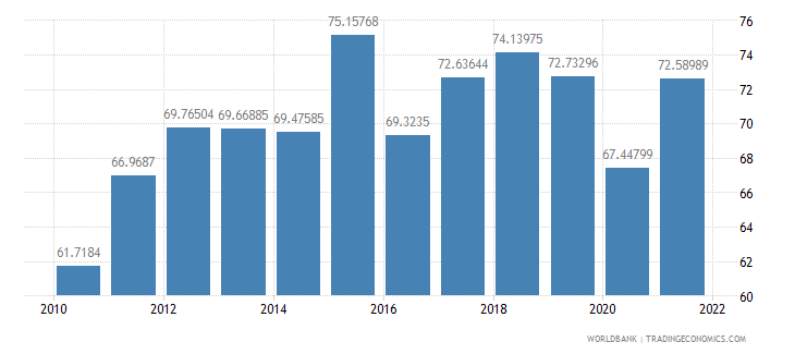 netherlands imports of goods and services percent of gdp wb data