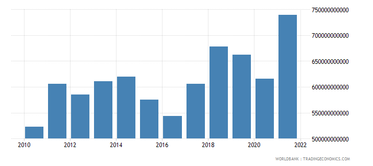 netherlands imports of goods and services us dollar wb data