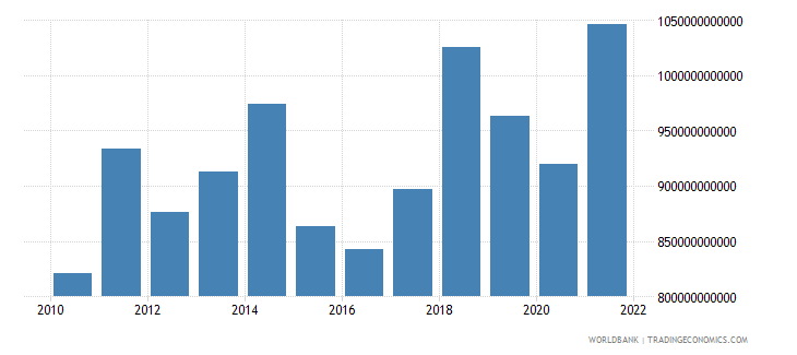 netherlands imports of goods services and income bop us dollar wb data