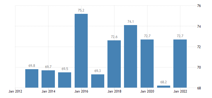 netherlands imports of goods services eurostat data