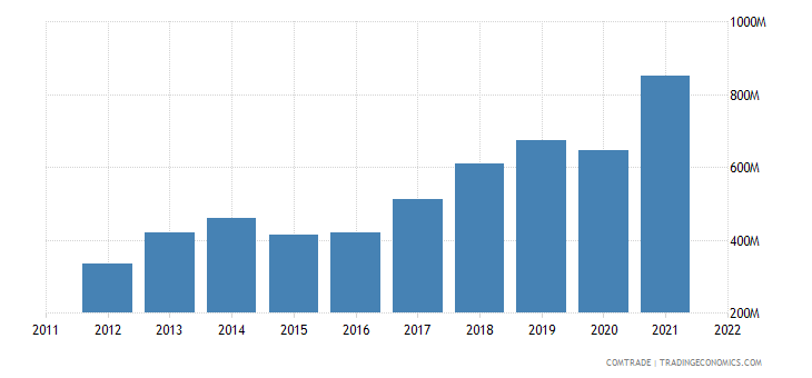 netherlands imports pakistan